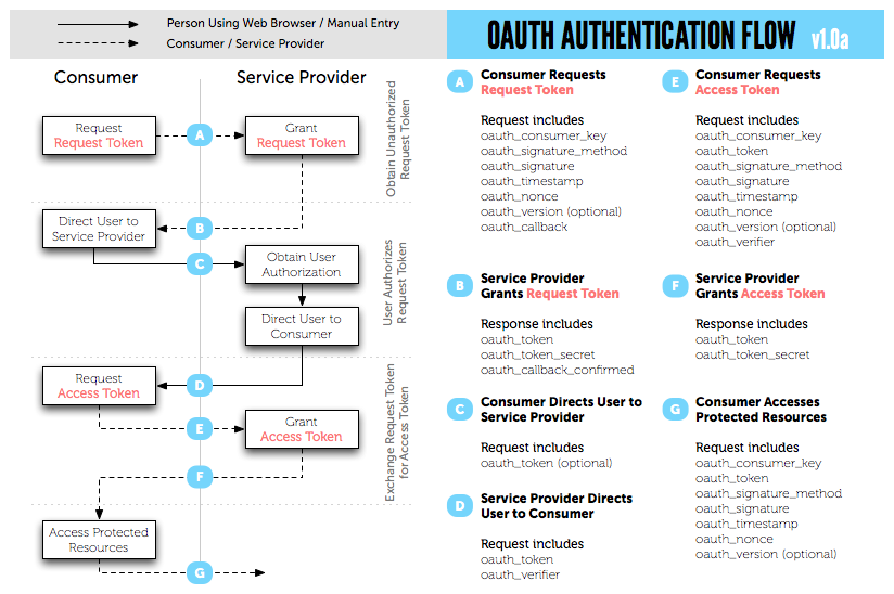 OAuth process diagram